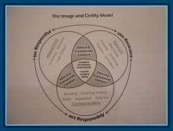 Wheel of Civility and IC